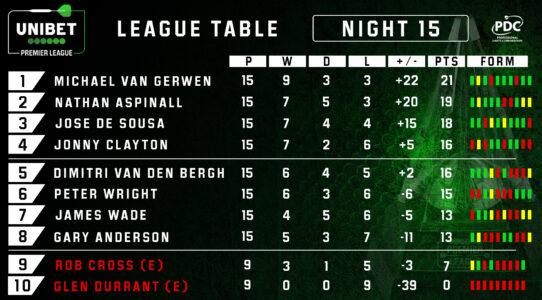 Premier League Darts table